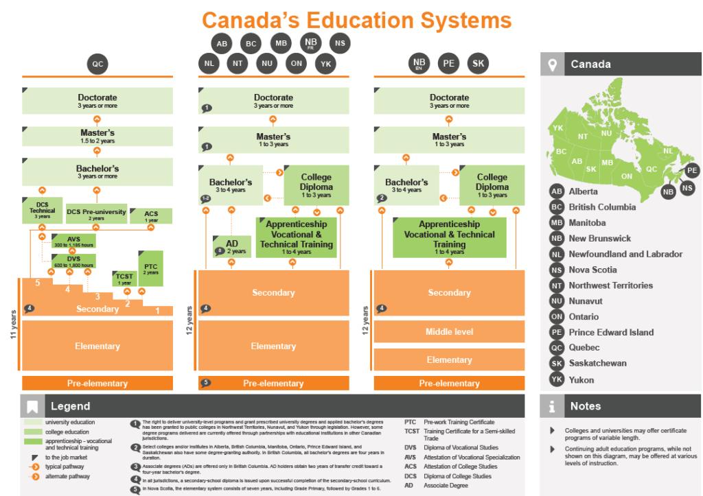 canda-edu-system